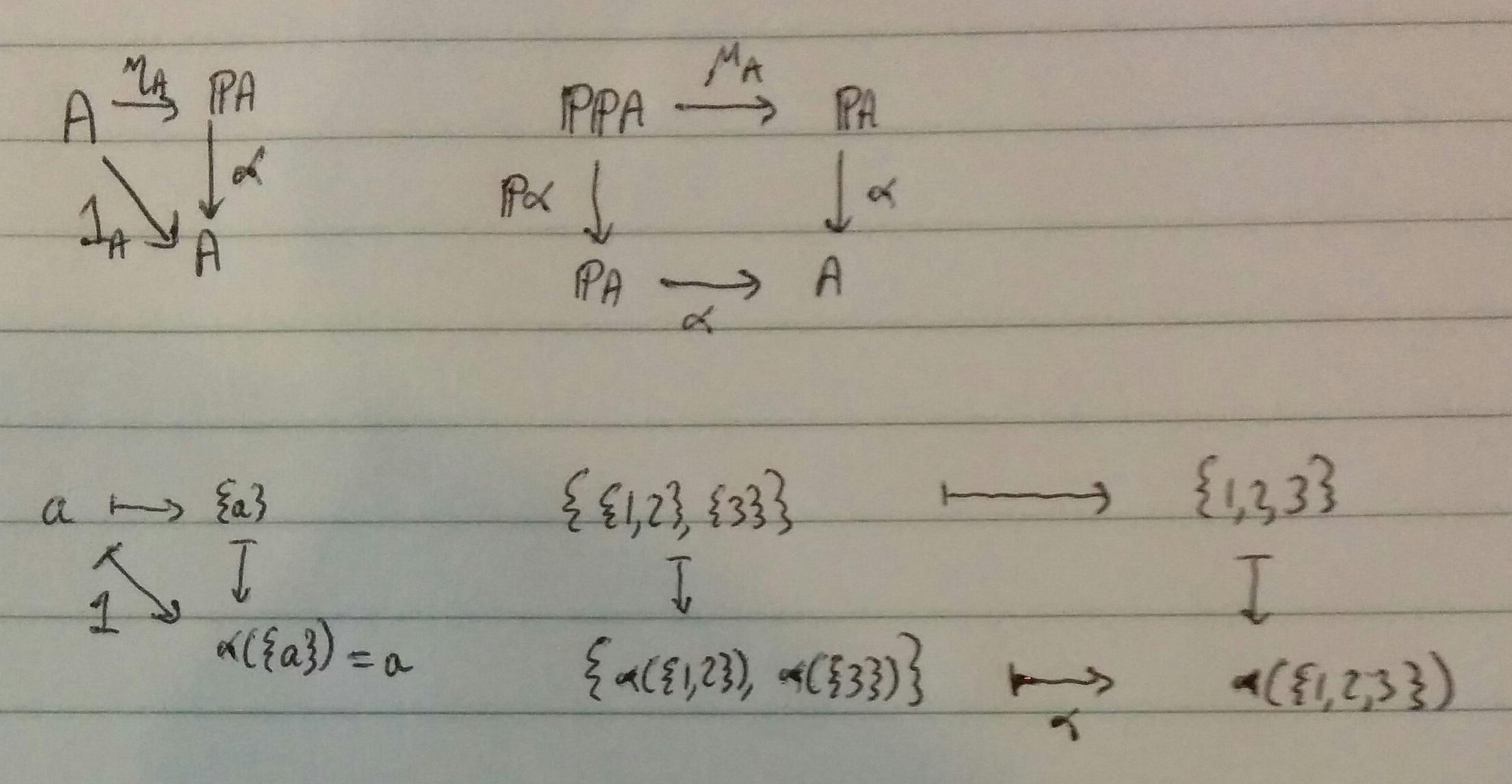 Power-set monad algebra diagram